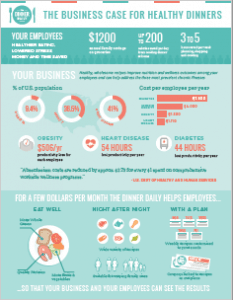 Dinner Daily Corporate Wellness Infographic